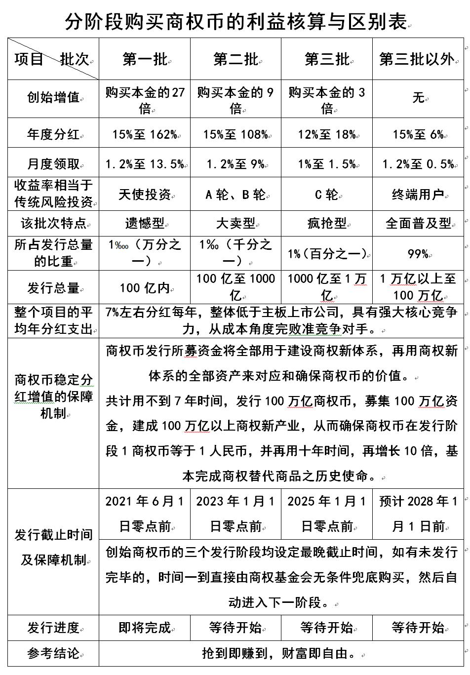 分批购买利益区别表.png