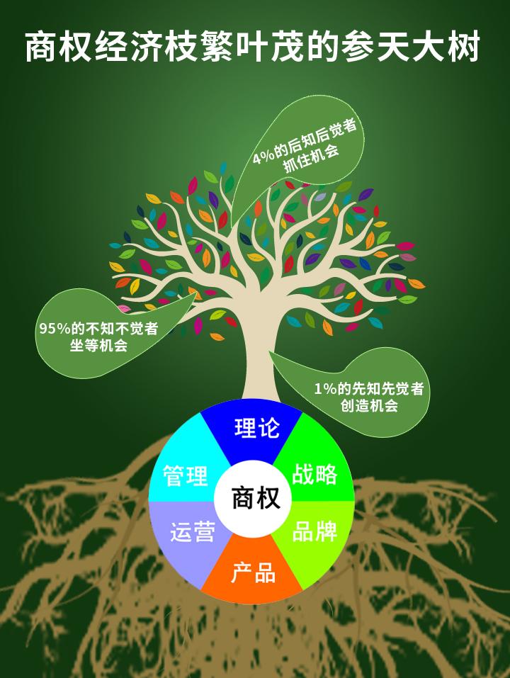 商权大树图